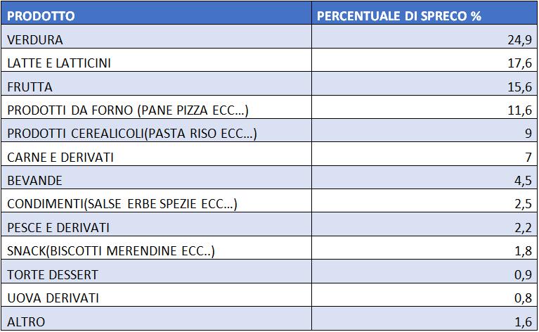 percentuale-di-spreco-per-alimento-1604340186.png